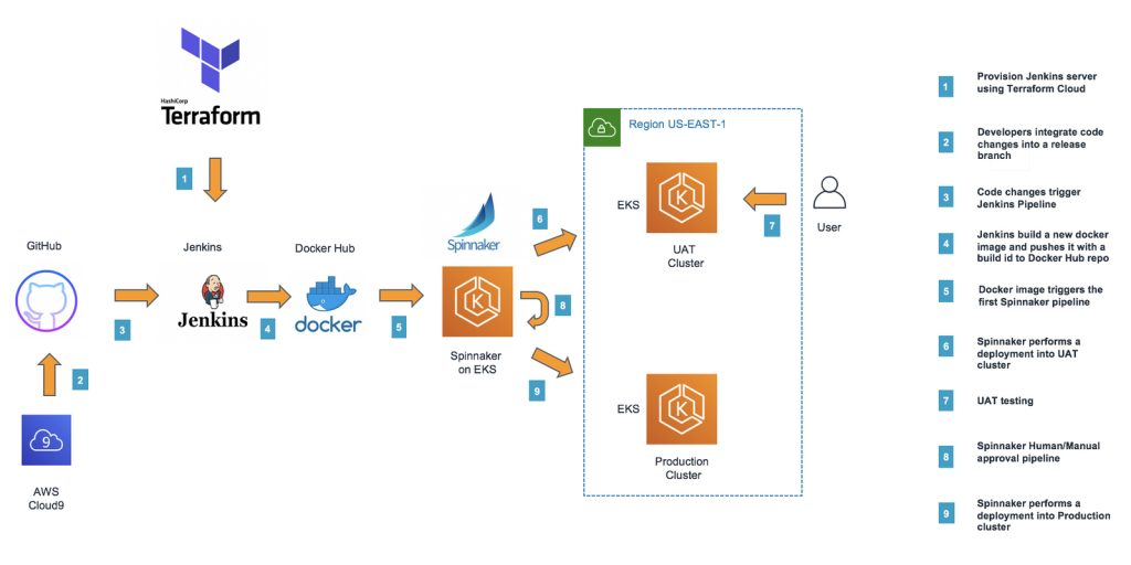 Continuous Integration Architecture using Terraform and Jenkins.
