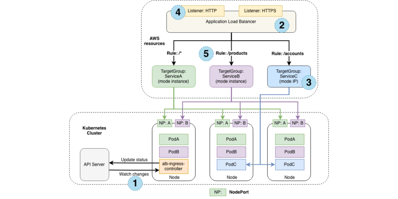 diagram: AWS components that the aws-alb-ingress-controller creates whenever an Ingress resource is defined by the user.