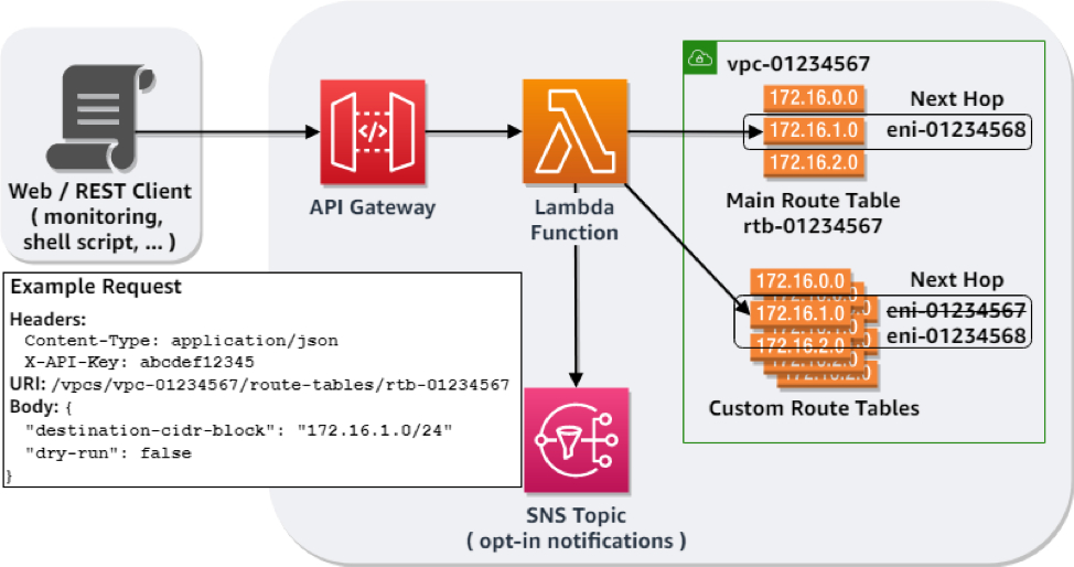 Example data flow of the web request to the route synchronization