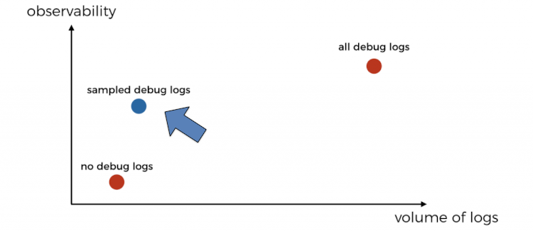 Sampling allows you to retain a small percentage of debug logs in production, which hopefully would cover every scenario and code path execution.