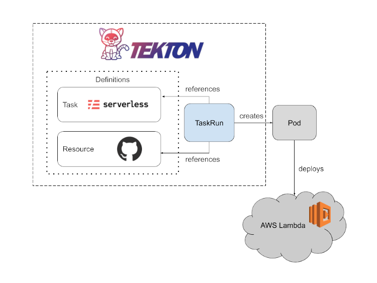 illustration of TaskRun creating the Pod, which runs the serverless deploy command to deploy the function to AWS Lambda.