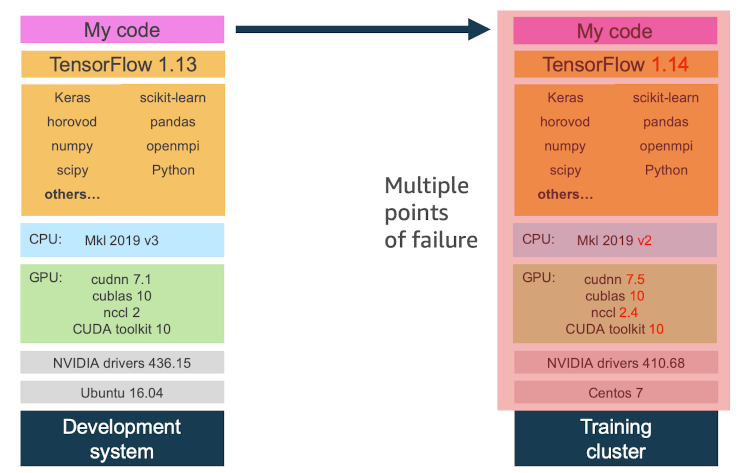 Migrating training code isn't the same as migrating your entire execution environment. Dependencies potentially introduce multiple points of failure when moving from development environment to training infrastructure