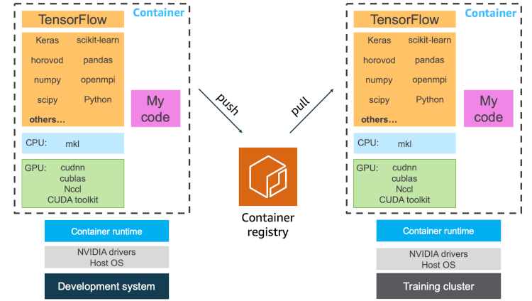 Containers allow you to encapsulate all your dependencies into a single package that you can push to a registry and make available for collaborators and orchestrators on a training cluster