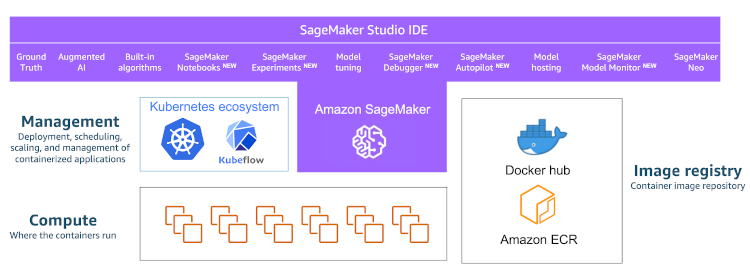 To manage training clusters popular options are Kubernetes and KubeFlow or fully managed Amazon SageMaker.