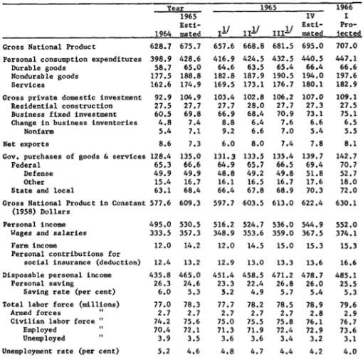 Greenbook 项目表的 pdf 屏幕截图,1966 年 1 月