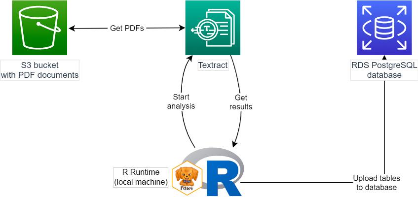 显示使用 R 与 Amazon Textract 和 RDS 从 PDF 中获取数据流程的图表