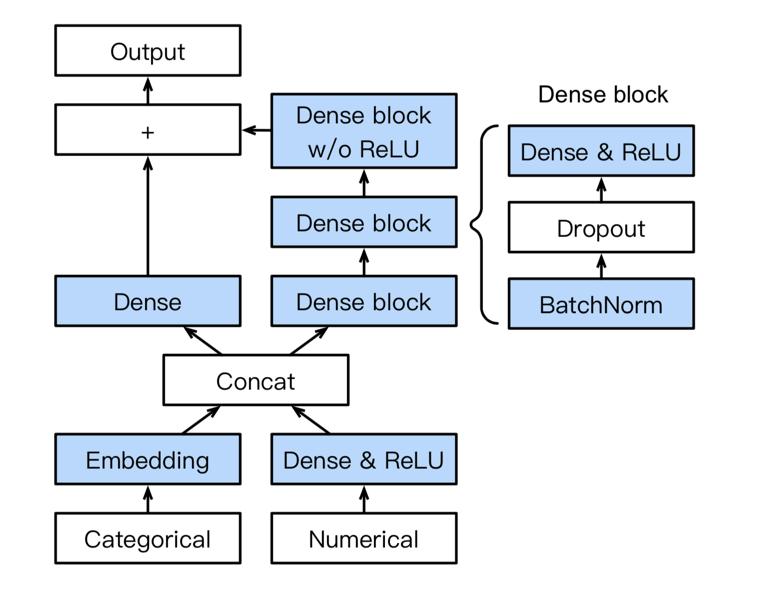 AutoGluon-Tabular employs a novel neural network architecture