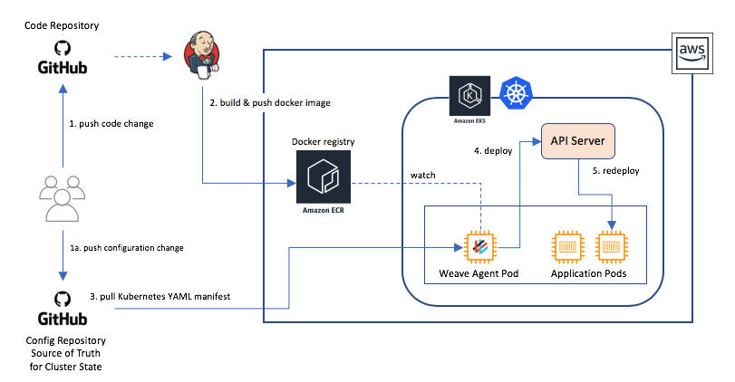 GitOps Workflow for Continuous Delivery