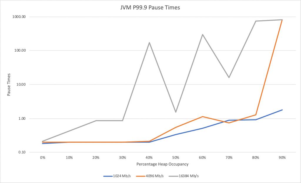 JVM pause times chart