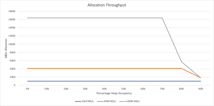 allocation throughput chart