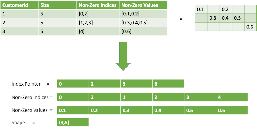 example, we construct the sparse MXNet CSR matrix with batch size = 3 and feature size = 5