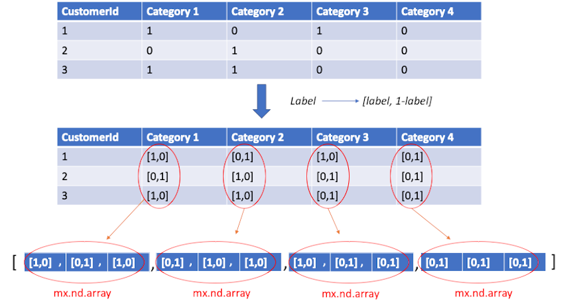 example with batch size = 3 and number of categories = 4