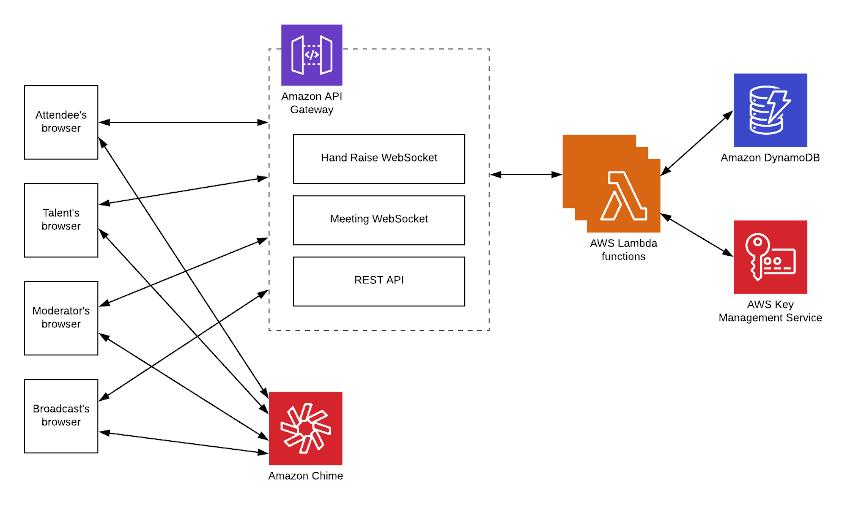 实时事件 Web 架构详细信息。