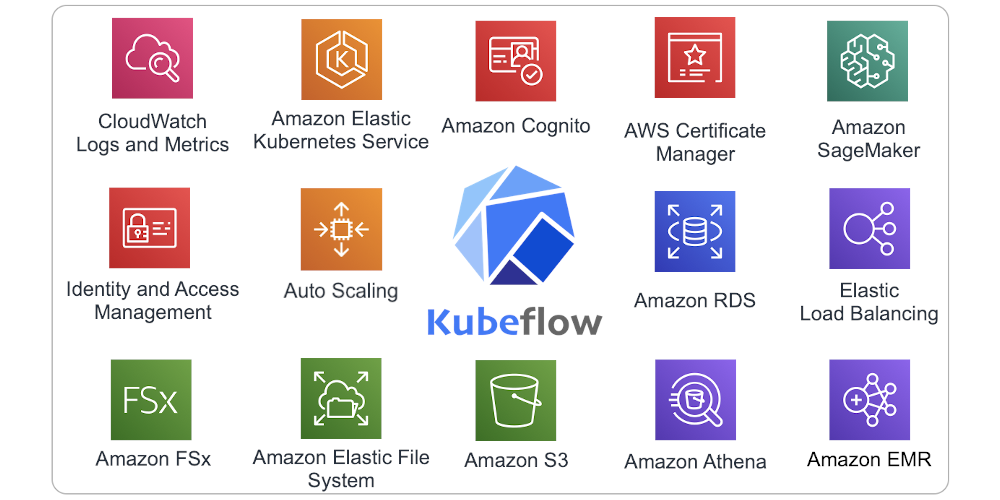 Kubeflow logo surrounded by AWS logos