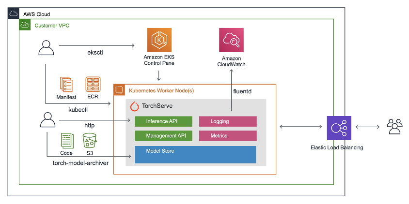 workflow: how to deploy TorchServe on an Amazon EKS cluster for inference, which will allow you to quickly deploy a pre-trained machine learning model as a scalable, fault-tolerant web-service for low latency inference