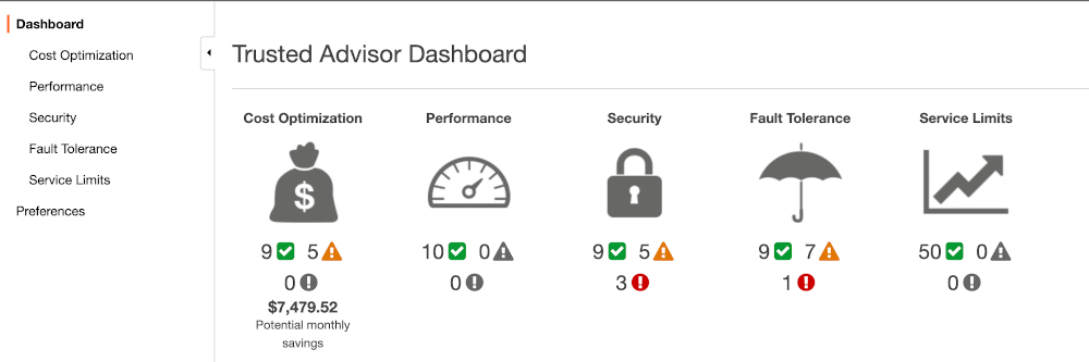 AWS Trusted Advisor Dashboard