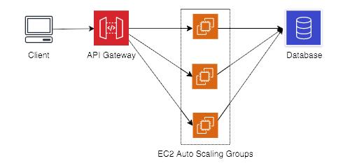 A simple Amazon EC2-based service