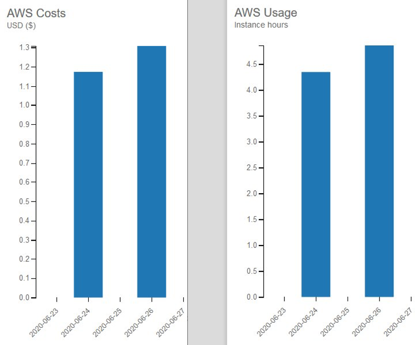example AWS Costs and Usage bar chart