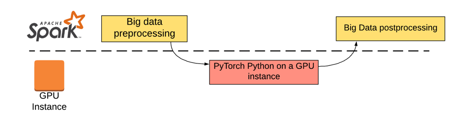 Deploying PyTorch model directly on Scala often created memory leak issues— the JVM garbage collector did not have visibility into memory usage inside the C++ application (lower level API that PyTorch calls). To avoid this issue, TalkingData's machine learning engineering team had to use a separate GPU instance to do the offline inference.