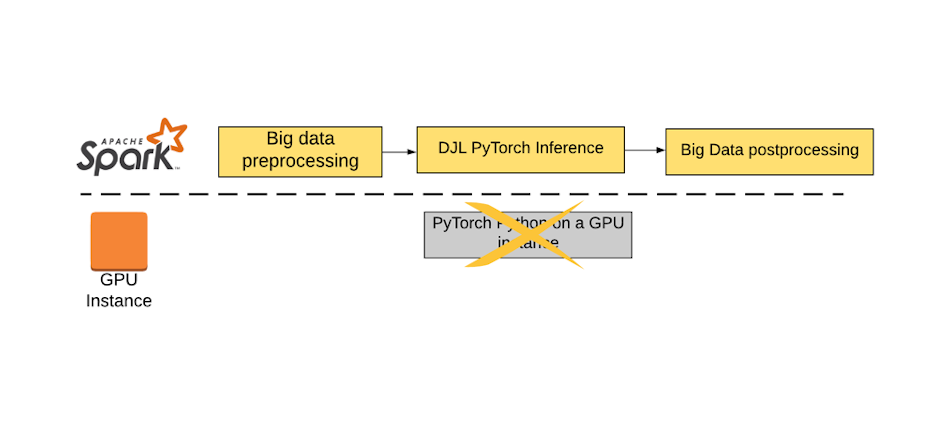 How TalkingData leverage DJL with PyTorch for Large-Scale Offline Inference