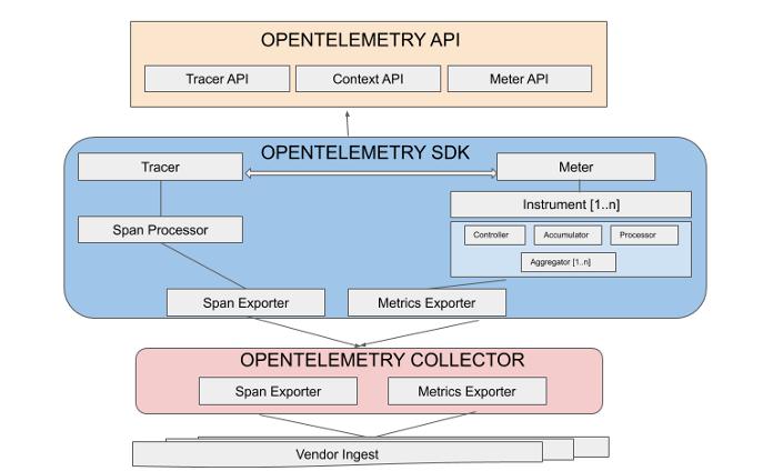 OpenTelemetry API & SDK Structure