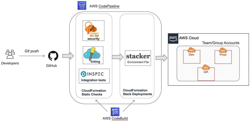 Diagram illustrating the multi-environment deployment pattern.