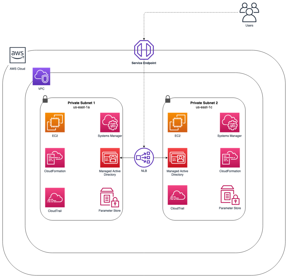 Diagram illustrating the services being deployed with CloudFormation.