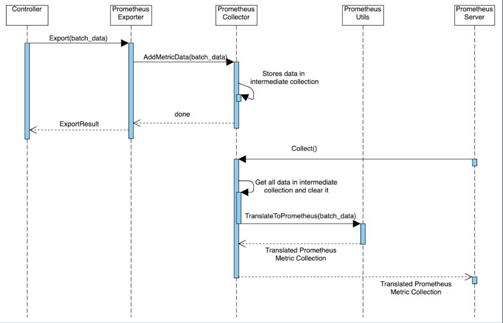 Diagram illustrating the Prometheus Exporter data path.