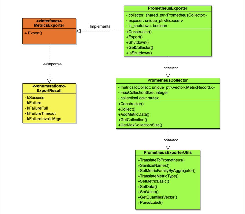 Diagram of Prometheus Exporter Component.