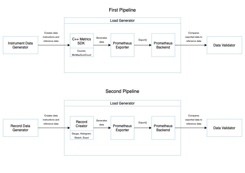 Diagram illustrating integration testing structure.