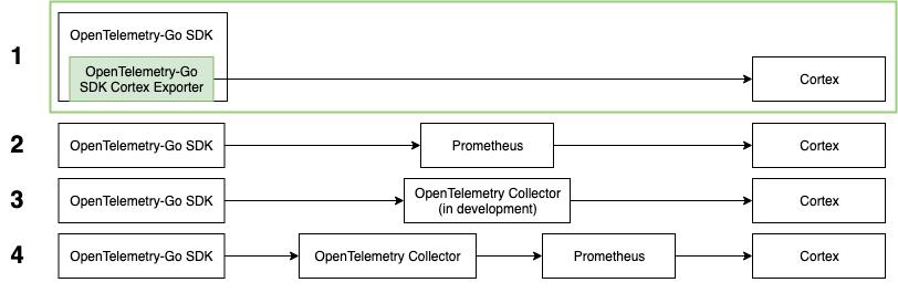 Diagram illustrating the comparison between the Cortex Export Pipeline.