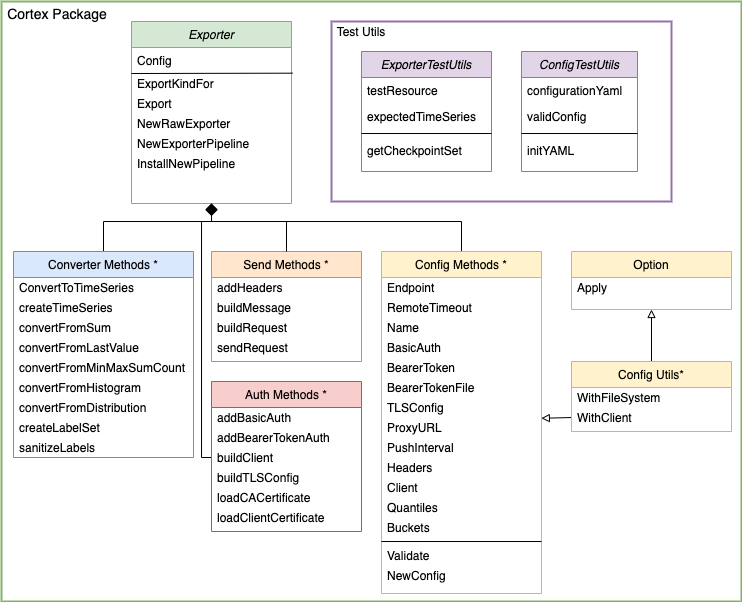 Exporter entity relationship diagram