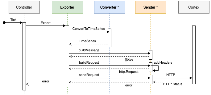 Diagram illustrating the Exporter sequence.