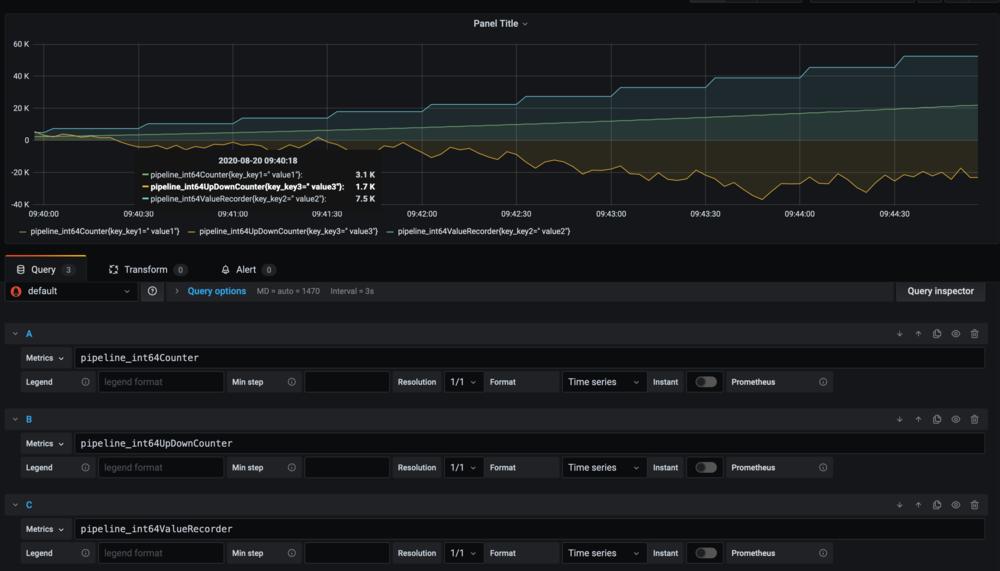 Grafana dashboard display metrics from the Exporter.