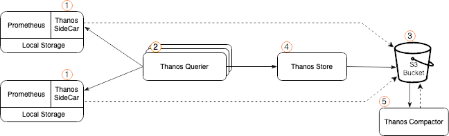Diagram illustrating the deployment steps for Thanos components.