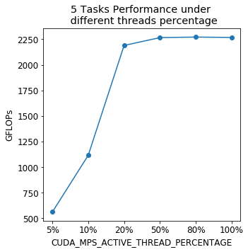 Line graph showing the amount of GFLOPs between 5 tasks with differing percentages.