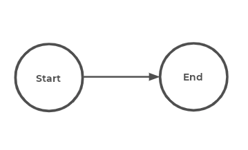 """Diagram explaining how nodes within the DAG (directed acyclic graph) have """"ends"""" that depend on their """"starts""""."""