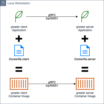 Diagram illustrating the greeter's workflow.