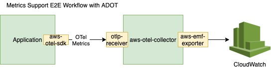 diagram illustrates CloudWatch Metrics data workflow with AWS Distro for OpenTelemetry