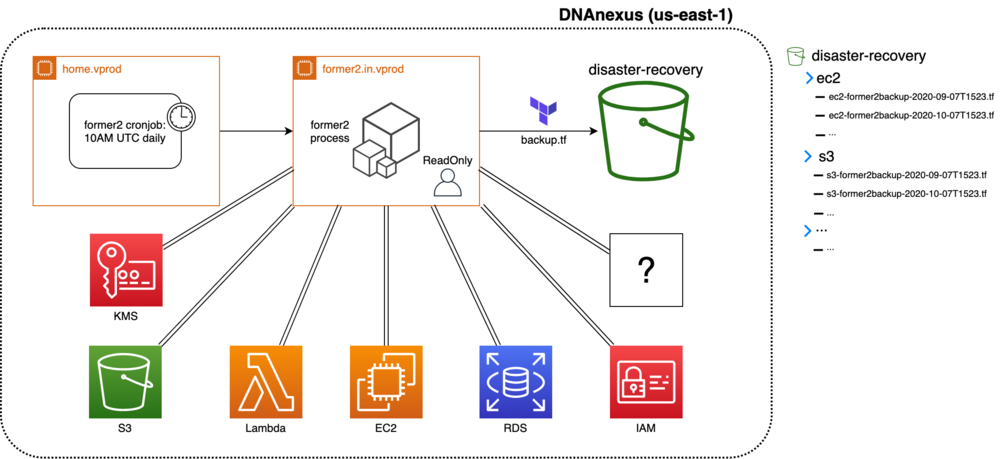 Architecture diagram that shows the various components of the DNAnexus solution.