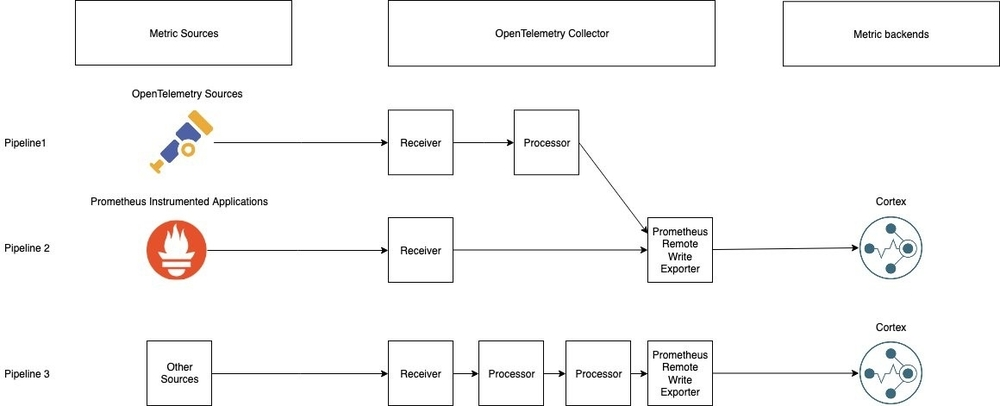 Diagram illustrating the data flow through the OpenTelemetry Collector.
