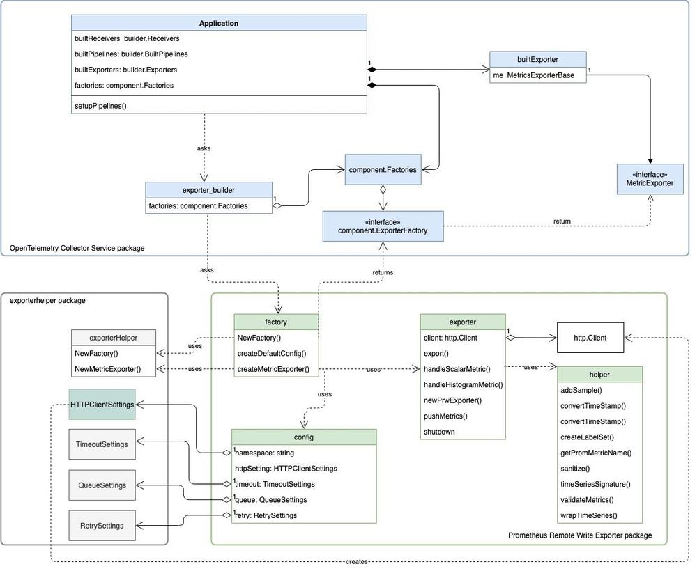 Diagram illustrating the flow of Prometheus Write Exporter creation.