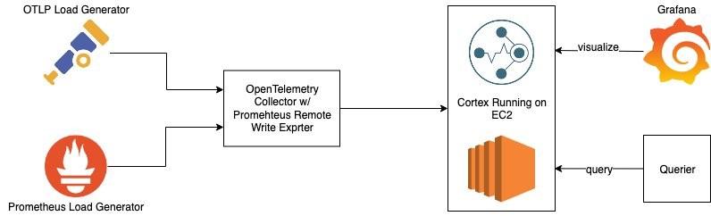 Diagram illustrating the author's testing setup.