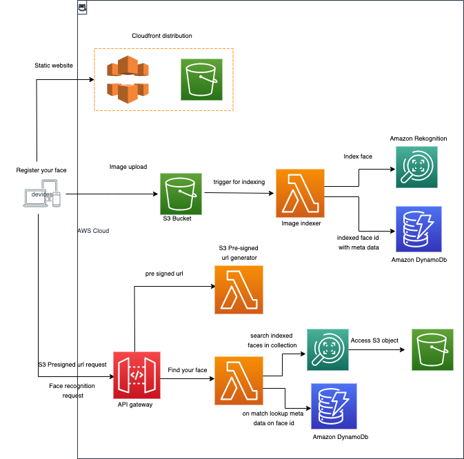 Diagram of the Lambda Powertools framework.