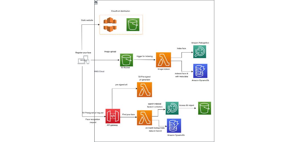 Diagram of the Lambda Powertools framework.