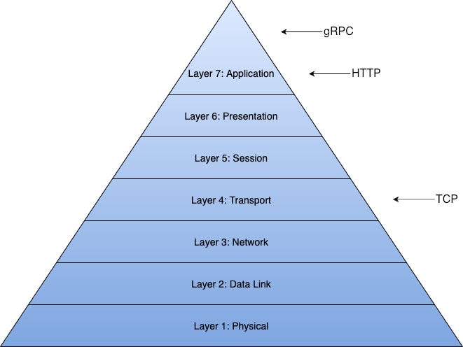 Pyramid describing the layering of the Open Systems Interconnect Model.