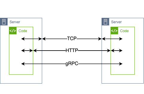 Diagram illustrating the communication between two servers.