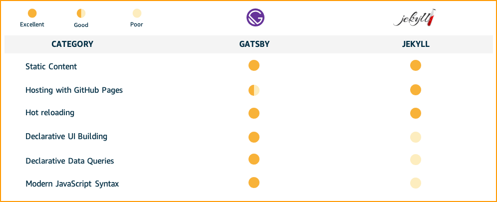 Table showing a more detailed comparison of Gatsby vs. Jekyll.