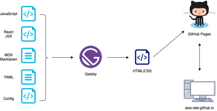 High-level architecture diagram of the Gatsby project.