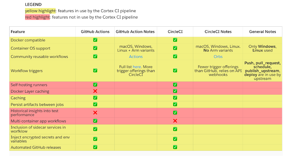 table showing feature offerings of GitHub Actions and CircleCI and comparing them with the features currently in use by the Cortex CI pipeline